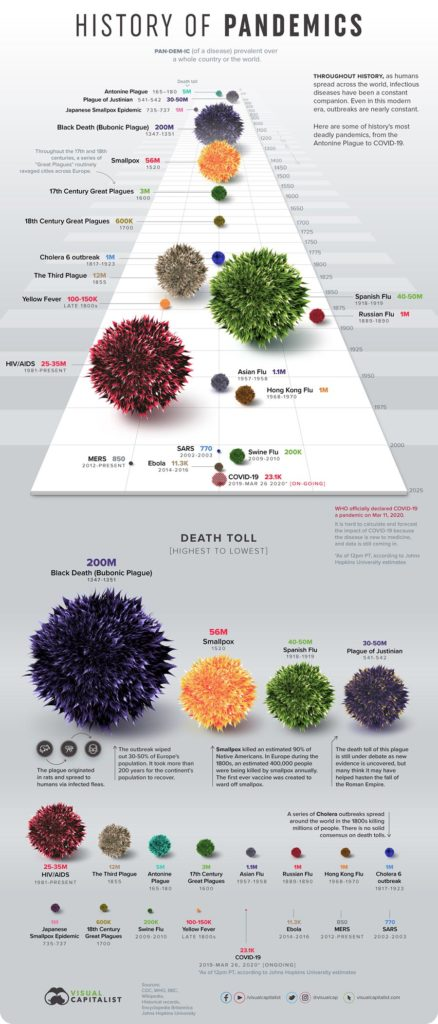 """A diagram """"History of Pandemics""""   with pandemics visualized in virus-like spheres. Source: Visualcapitalist.com"""