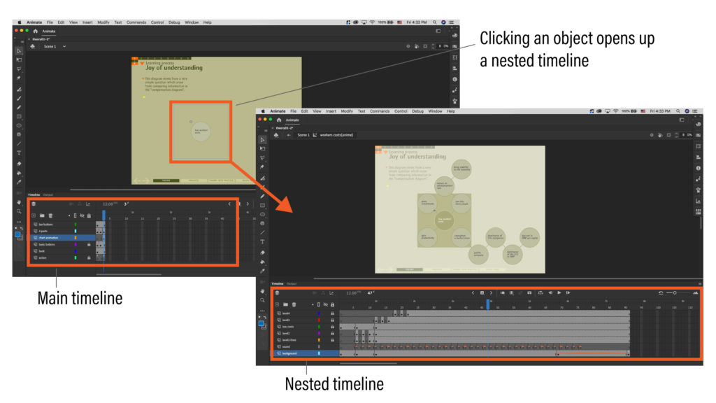 The left screenshot highlights which Movie Clip is clicked on stage to reveal the nested timeline on the right in Animate UI.