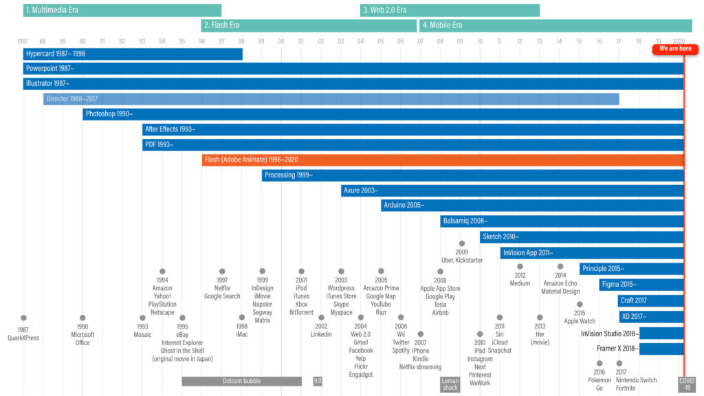 A timeline of each prototyping tool's launch and discontinuation year. Major product launches were also included for contexts