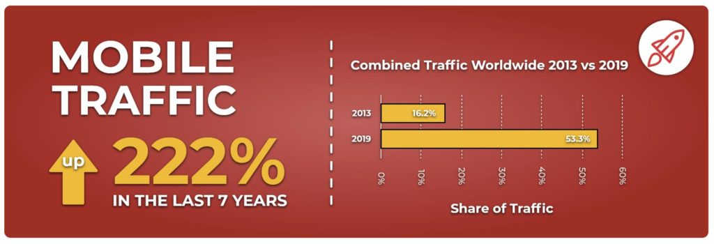Infographic from BroadbandSearch showing mobile traffic has grown 222% in the last 7 years, now accounts for 53.3% of total.
