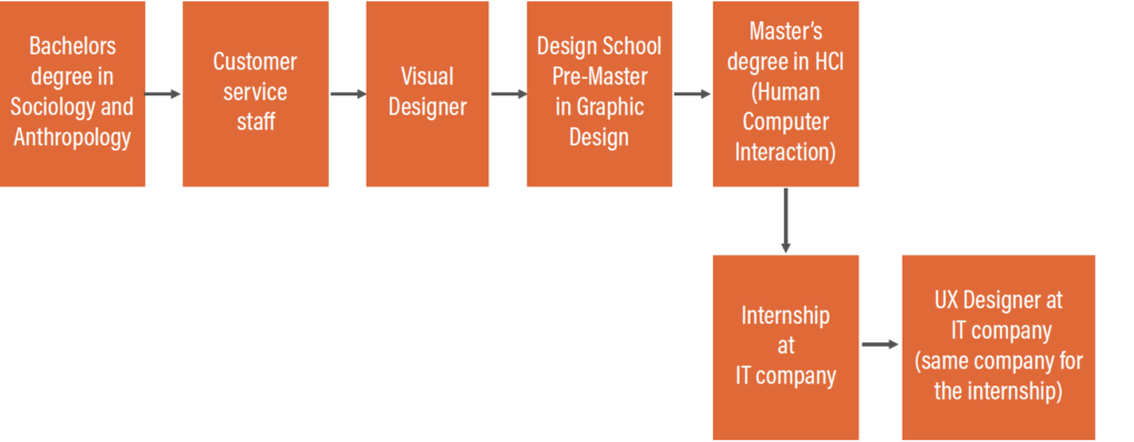 College path journey map example 1