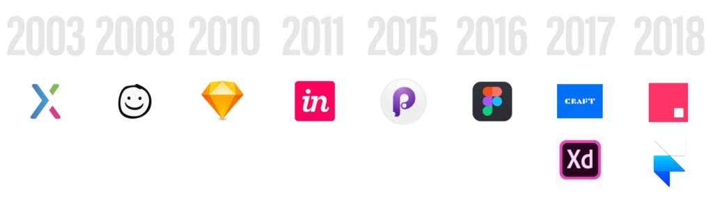 Logos of today's modern prototyping tools placed on a timeline from 2003 to 2018.