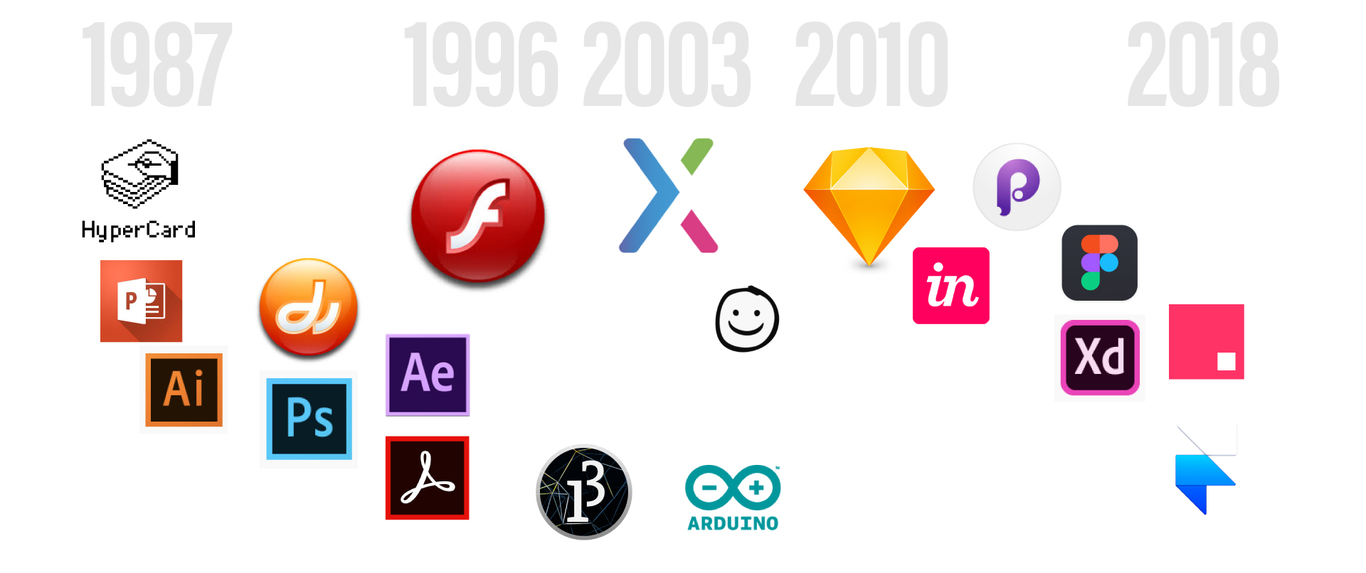 Prototyping tools' logos on a timeline from 1987 to 2018