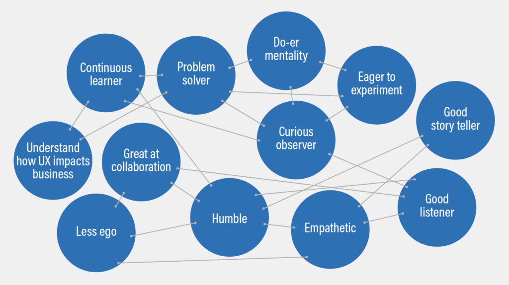 Great UX designer's traits shown in a diagram with inter-connections