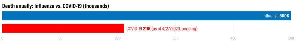 Fatality rate: Influenza vs. COVID-19 as of 4/2/2020 Source: US National Library of Medicine, Worldmeter