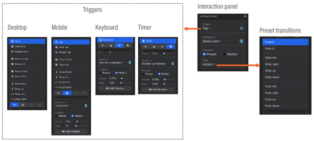 Showing available triggers of 4 different groups: desktop, mobile, keyboard and Timer, and preset transitions.