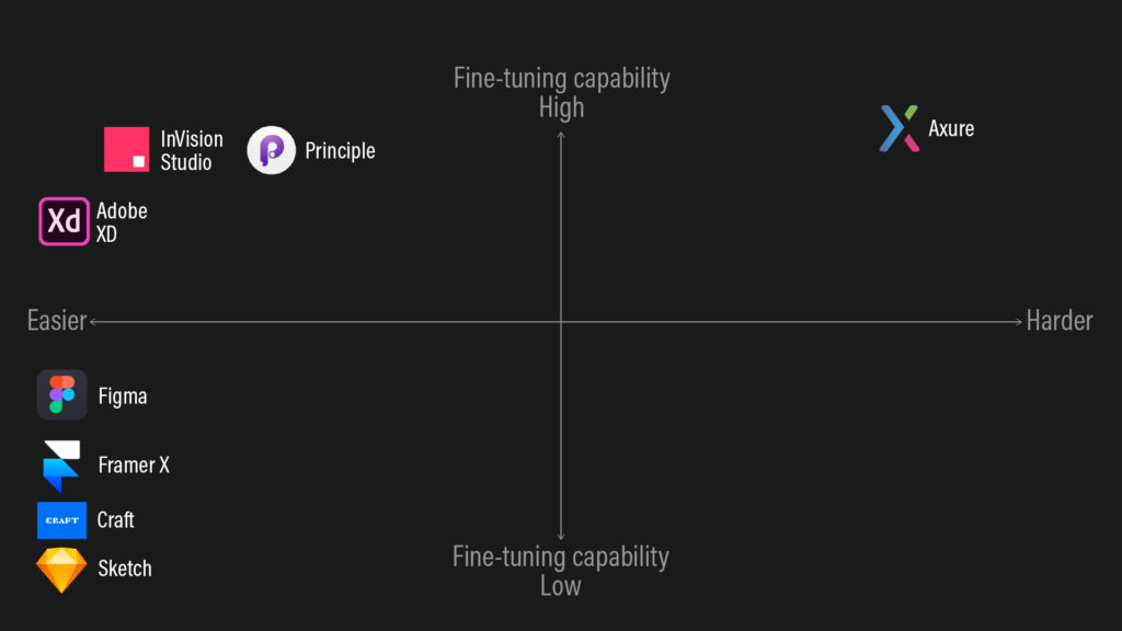 A matrix of 8 UX prototyping tools plotted on a ease of use and fine-tuning capability plane.