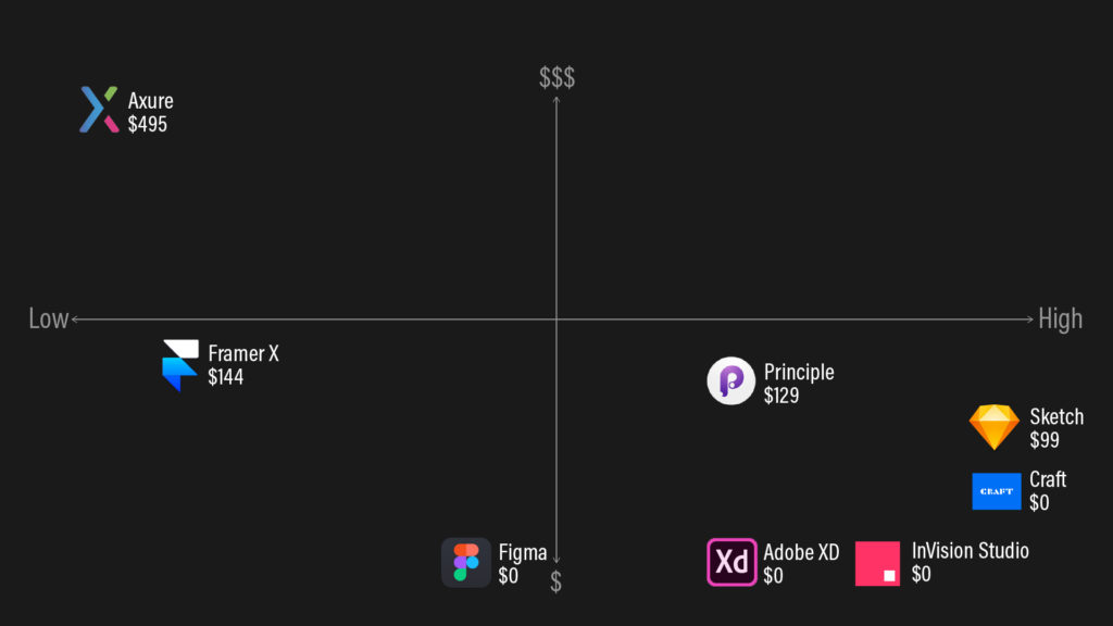 A matrix showing 8 UX prototyping tools on a price vs. Sketch compatibility matrix.