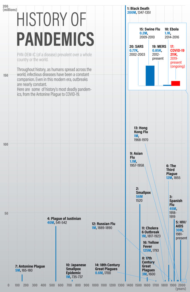 History of pandemics visualized differently in a simple 2D bar graph, which ended up a mess, experimented by the author. Data is based on Visualcapitalist.com and Worldmeter