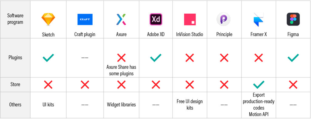 A table showing 3rd party ecosystem of 8 UX prototyping tools such as plugins, store and others.