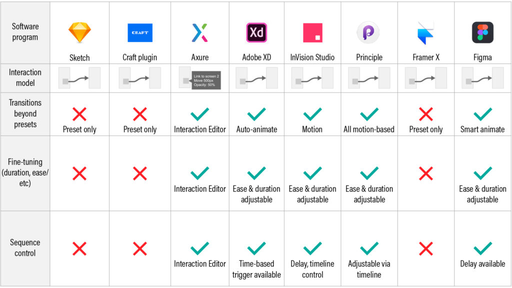 A table showing ability to adjust animations in basic prototyping feature across 8 UX prototyping tools.