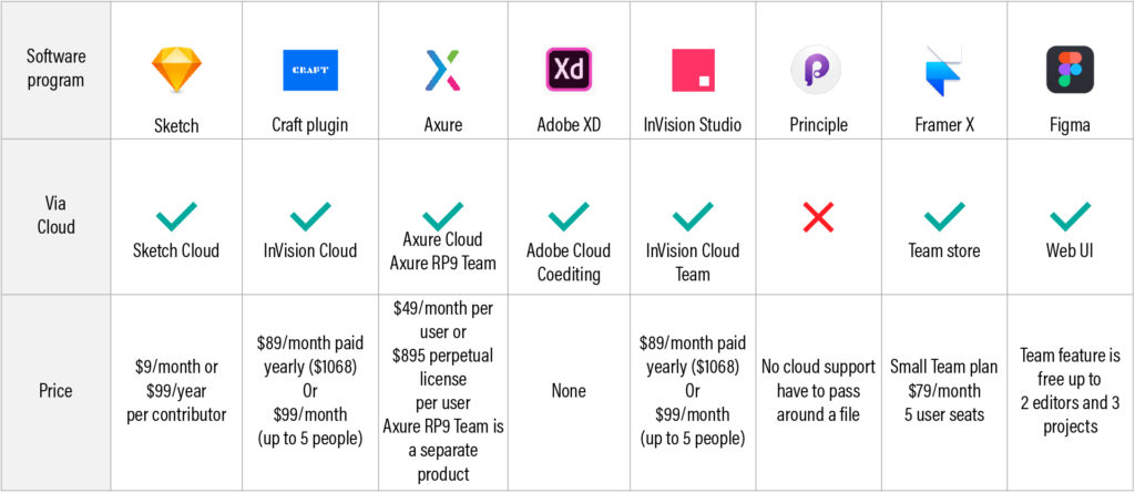 A table showing collaboration capability and price across 8 UX prototyping tools.