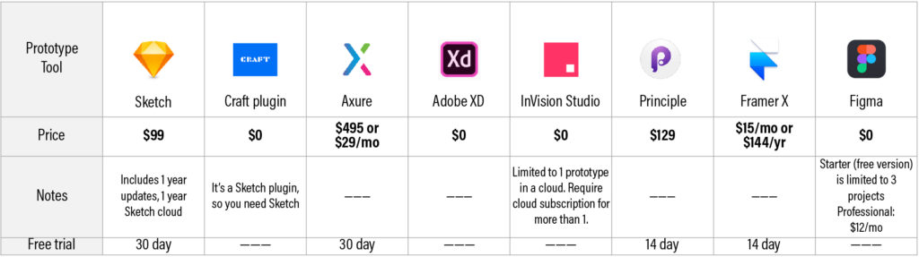 A pricing table of all the 8 UX prototyping tools. It includes notes and free trial period.