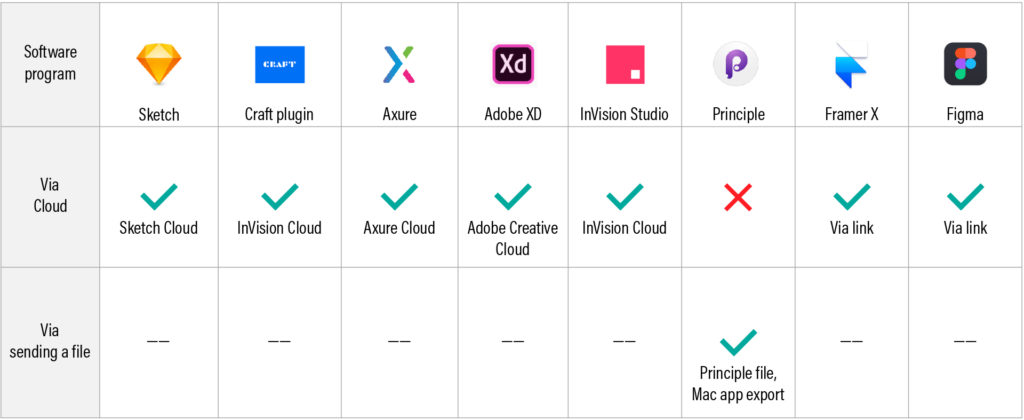 A table showing ability to share a prototype online across 8 UX prototyping tools.