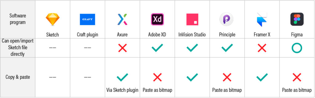A table showing Sketch compatibility across 8 UX prototyping tools.