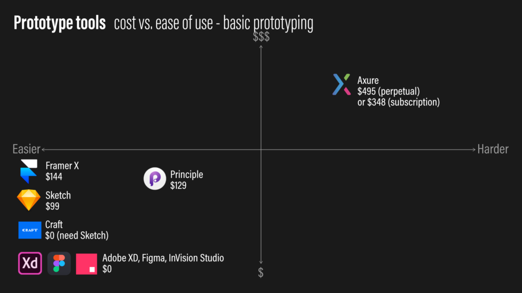 A matrix of 8 UX prototyping tools plotted on a price vs. ease of use plane.