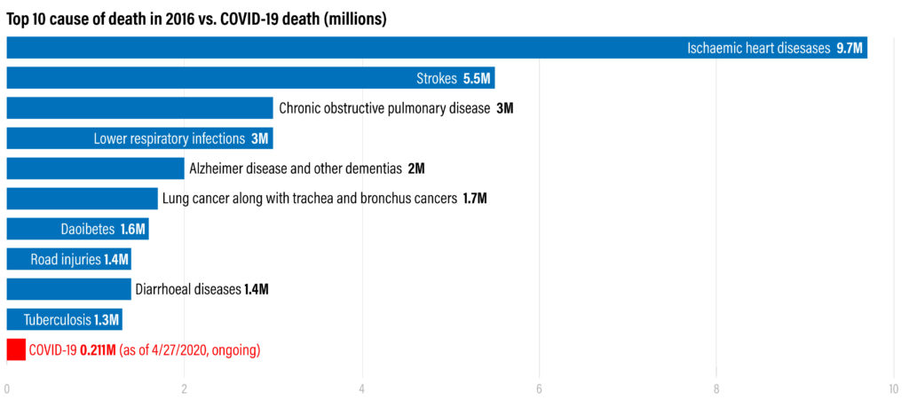 A bar graph showing top 10 cause of death in 2016 with COVID-19 death. Source: WHO, W