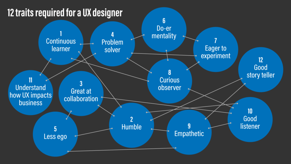 A diagram of 12 traits required for a UX designer, with links to show its inter-connectedness.