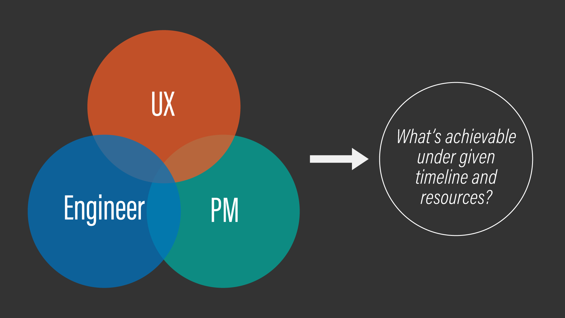 A conceptual diagram showing UX/PM/engineering collaboration