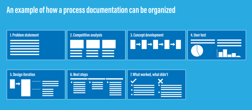 An example of a process documentation organized based on a UX process.