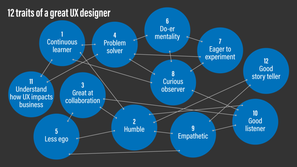 A conceptual diagram of 12 traits of a great UX designer, now showing its inter-connectedness.