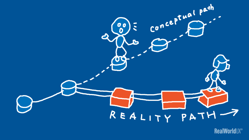 An illustration of a reality progressing differently from what a UX designer initially laid out as a conceptual path.