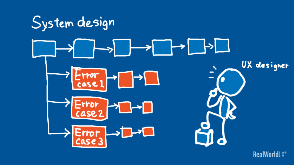 An illustration of a UX designer thinking through system design with various error cases.