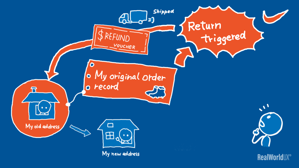 A diagram showing that the return was triggered from my initial order tied to my old address, therefore Nike customer support initially shipped the refund voucher to the author's old address.