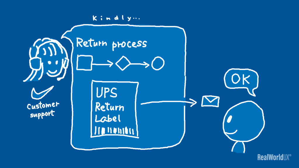 An illustration showing Nike customer support chat person kindly walking the author through the return process, including emailing a UPS return label.